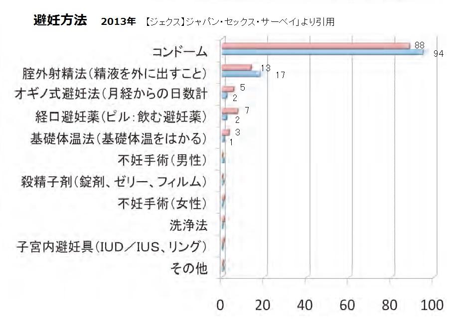 2013避妊率